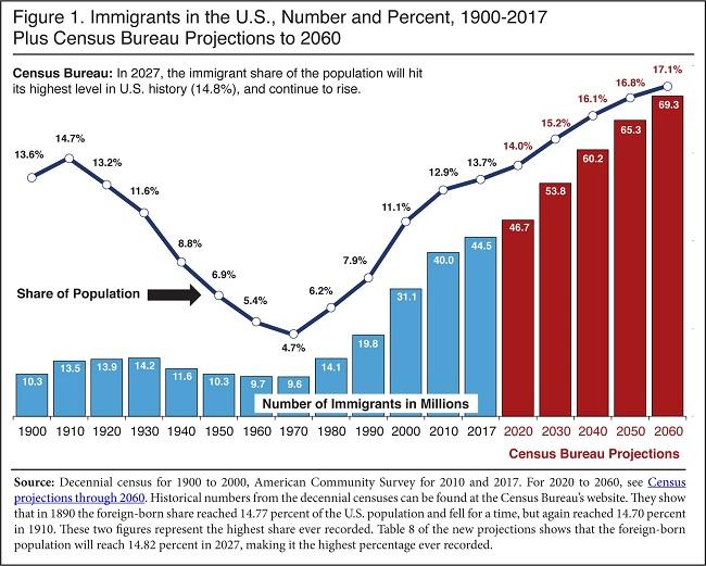 Census Bureau report