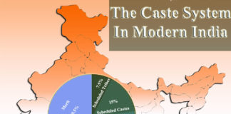 The Caste System In Modern India