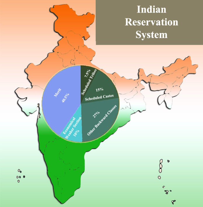 Is Reservation Necessary In India