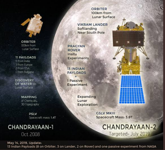 ISRO Loses Contact With Chandrayaan-2 Mission