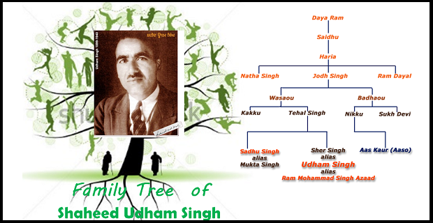 Family Tree of Udham singh