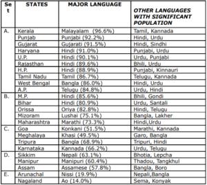 Indian states language