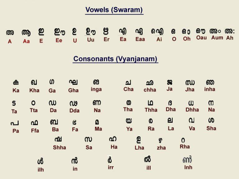 malayalam-alphabets