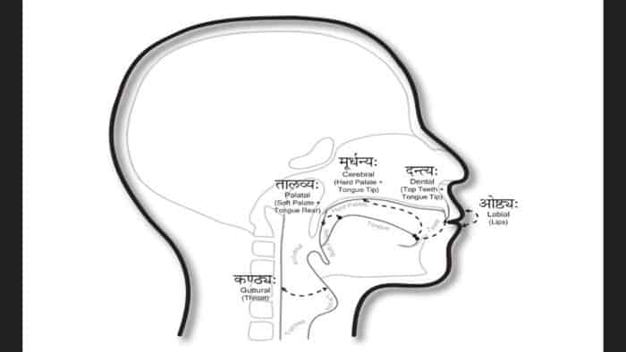 Sanskrit Speech