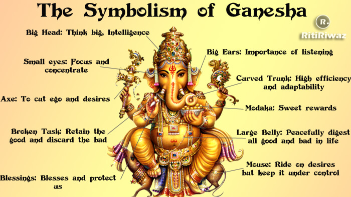 Lord Ganesh – The Elephant headed God Symbolism and Meaning