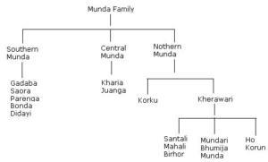 Munda Family