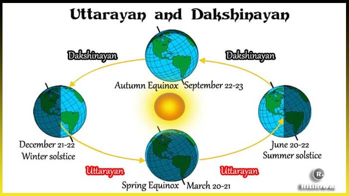 Uttarayan and Dakshinayan Explained
