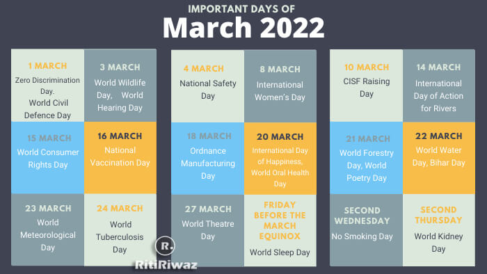 National and International Important Days In March 2021