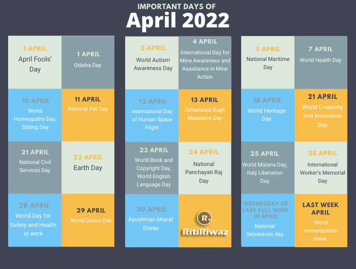 National and International Important Days In April